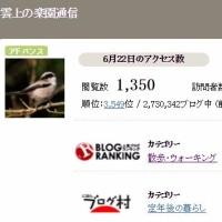 Gooブログ開設から3651日目となりました