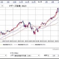 株資金の流動   来週の株式展望