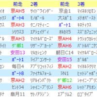 富士Sの法則