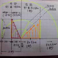 ローレンツ変換の光時計の思考実験では、三角形は作れない事の、証明説明を終了する。