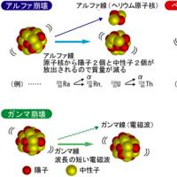 放射化現象に係る記載を調べました。(その10-7:地震予兆現象と環境放射能との関係)