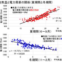 電力需要と気温の関係