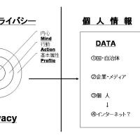 プライバシーと個人情報