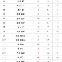 2016ノブタレディス二日目速報14:56 ・・・トップー9は笠りつ子とキムハヌル