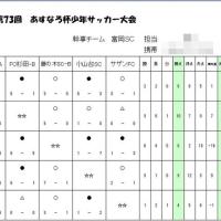 【5年生B】73rd あすなろ杯 L-3ブロック(最終日)