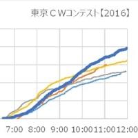 東京CWコンテスト[2016]