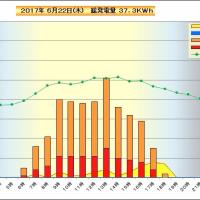 6月22日 時間別発電量