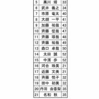 坂東プロアマトーナメント