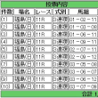 馬券買った(七夕賞・プロキオンステークス)