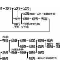 藤原秀郷の子孫公行の息、公光が波多野氏・松田氏につながる!!