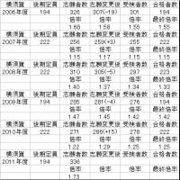 2011年度神奈川県立高校後期選抜倍率(志願変更前)
