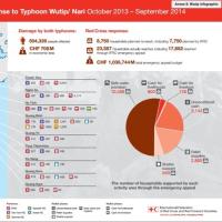 ベトナム赤十字が旱魃、塩害救済キャンペーンを実施