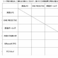 ユンヂチカップ2017女子8人制サッカー交流大会