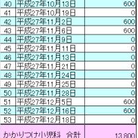 【H27年】かかりつけ小児科、医療費