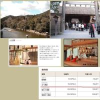 稲前神社、奉賛会主催、伊勢神宮参拝の旅、参加の巻
