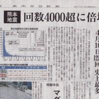 熊本地震・4,000回超える。