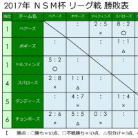 ☆ 5/14 の試合結果 ☆