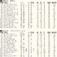 「中山記念」「阪急杯」&WIN5対象レースのカバラ暗示付き出馬表