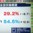 53%の不支持率があらわすもの
