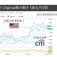米国10年債利回りとCitigroup株の動き (過去2年間)