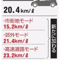 自動車燃費、6月から新表示