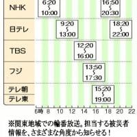 東日本大震災。その復興へはメディアをつかうべし!