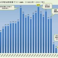 #4月度電気使用量「111kWh」 2006年対比「81%」減(ロッキーの節電大作戦)