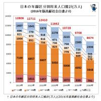 人口減少が中学受験に大きく影響