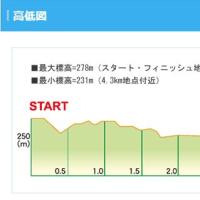 東伊豆クロスカントリー大会2016