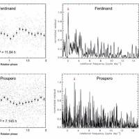 天王星の不規則な衛星の特性