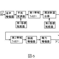 TOITAの「航空無線通信士受験塾」第19期無線工学第6章SSB送受信機番外編 SSB送信機の構成