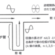 共鳴管型スピーカーの作り方 その7(最終回)