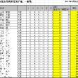 第14回詰将棋解答選手権初級戦・一般戦成績(大阪会場)