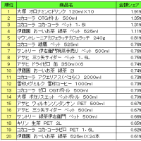 日本で一番売れている清涼飲料