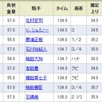 【マカハ】展開ハマらず、差して届かず(^_^; 中山10R 市川S・6着