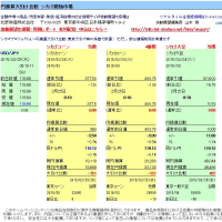 (一般用)  円換算大引け比較 コーン▼127~151、大豆△378~422