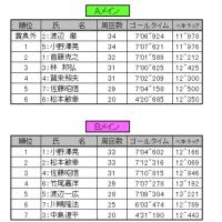 11/20(日)ファミカツ リザルトアップ②