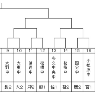 九州大会の組み合わせ決定!