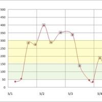 5月1日から7日までの血糖値