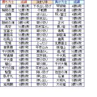 大相撲01月場所13日目