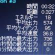 西日本ロードのラスト600メートルのパワーデータ