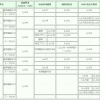 格安SIM契約のまとめ201702版 音声通話編