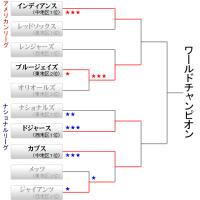 2016 MLB POSTSEASON リーグチャンピオンシップ組合せ決定!