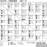 2016年度1部・2部リーグ戦勝敗表(最終)