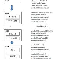 ディープラーニングのCNNとKerasを対応づけてみたーその1機械学習(8日追加)
