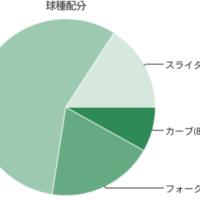 2017.4.14. マリーンズ3連戦(予習)