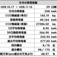 今月の発電量(2016.11)