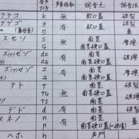 日本語音声学