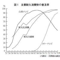 昭和39年、銀座に街頭テレビはないとちゃう?