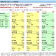 (一般用)  円換算大引け比較 コーン▼259~271、大豆▼51~62